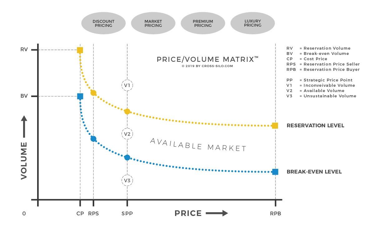ROUNDMAP_Price_Volume_matrix