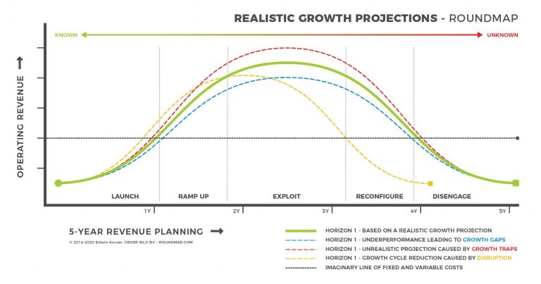 ROUNDMAP_Realistic_Growth_Copyright_Projected