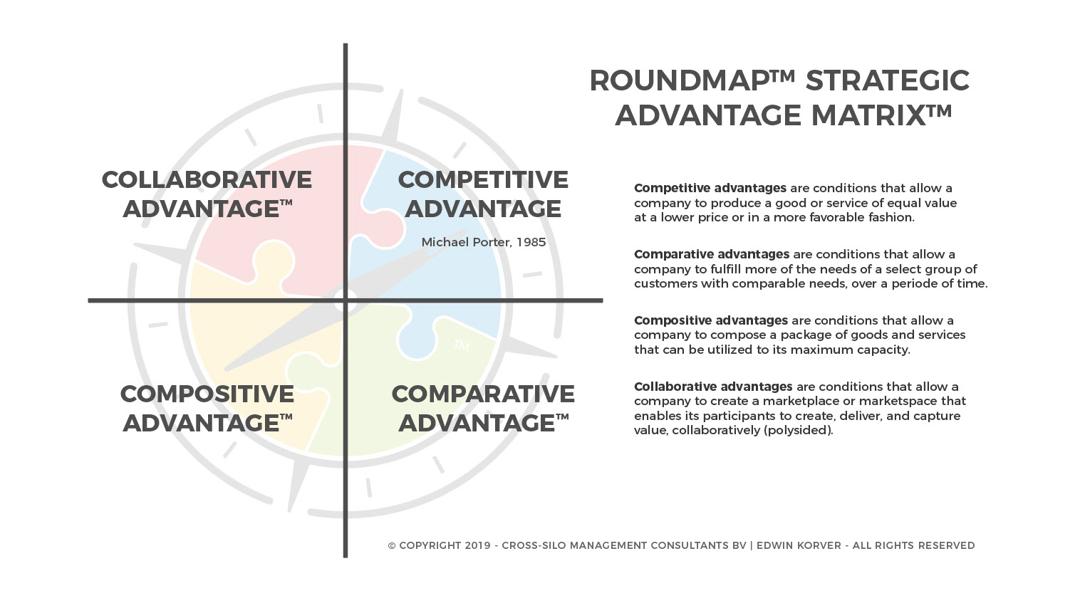 ROUNDMAP_Strategic_Advantage_Matrix