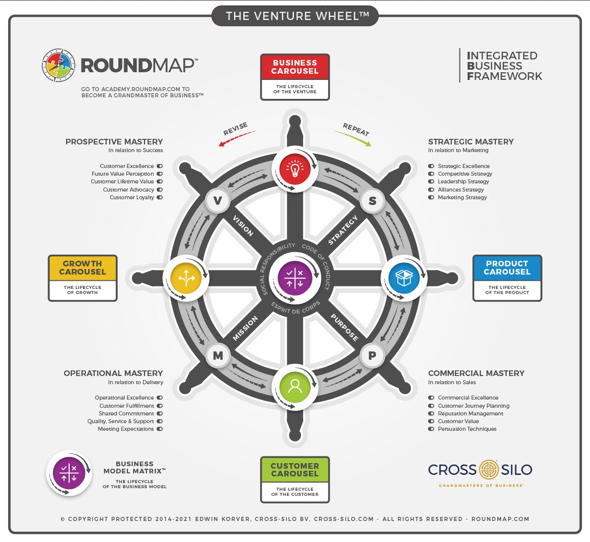 ROUNDMAP_The_Venture_Wheel_Business_Framework_Copyright_Protected_2021