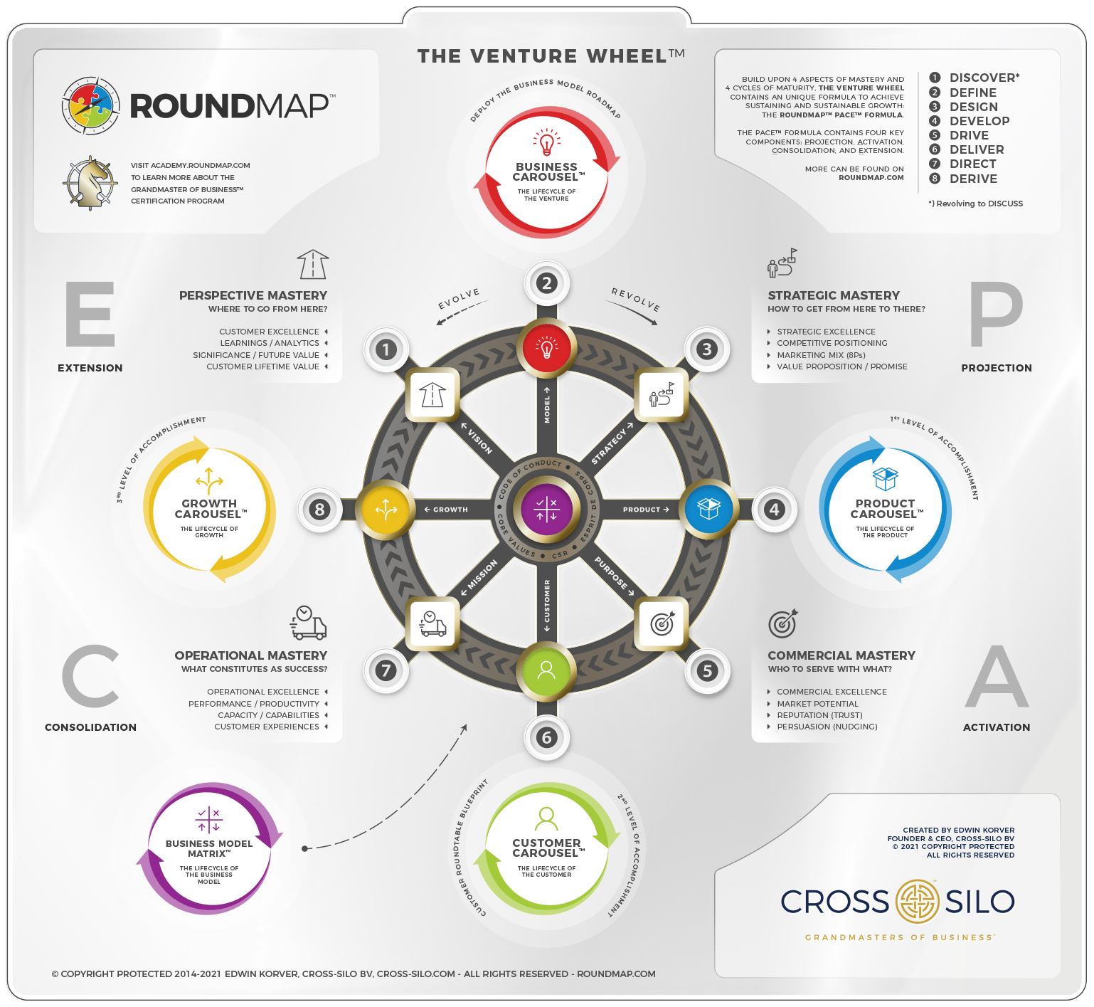 ROUNDMAP_The_Venture_Wheel_Steps_Copyright_Protected_2021