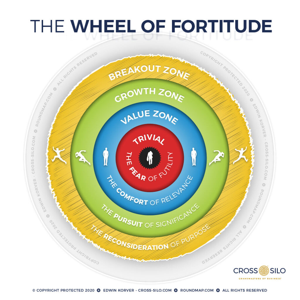 ROUNDMAP_The_Wheel_of_Fortitude_Copyright_Protected_2020