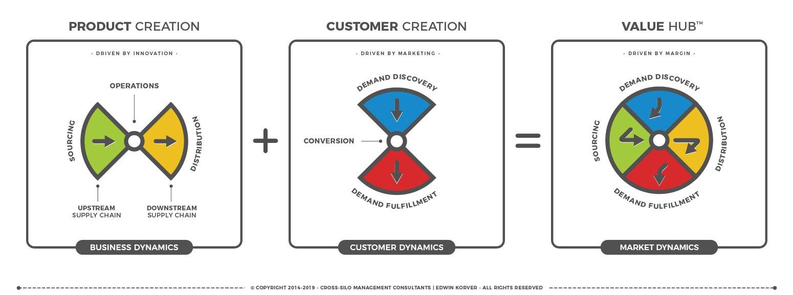 ROUNDMAP_ValueHub_Concept