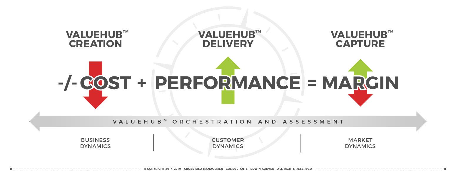 ROUNDMAP_ValueHub_Orchestration