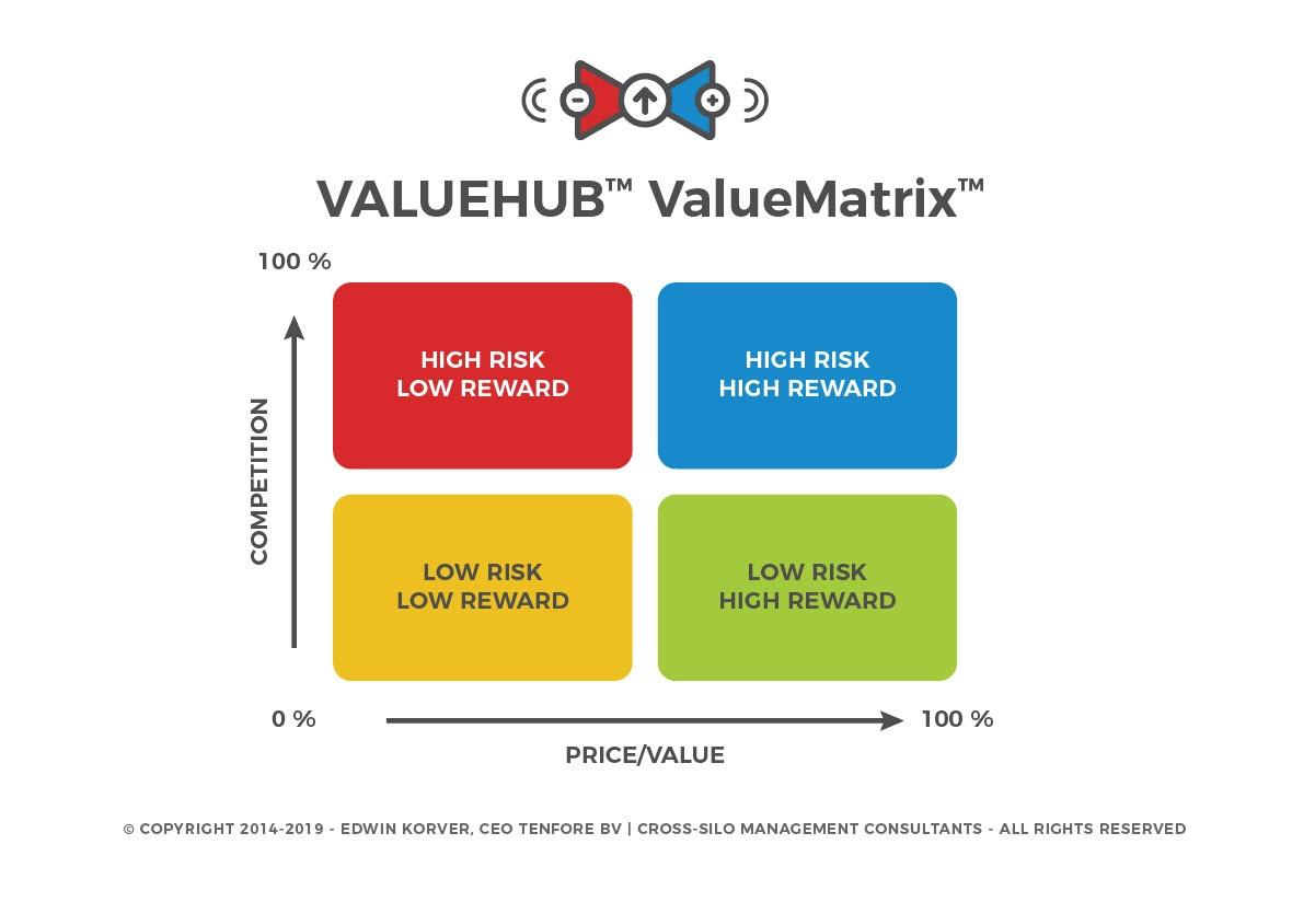 ROUNDMAP_ValueHub_ValueMatrix