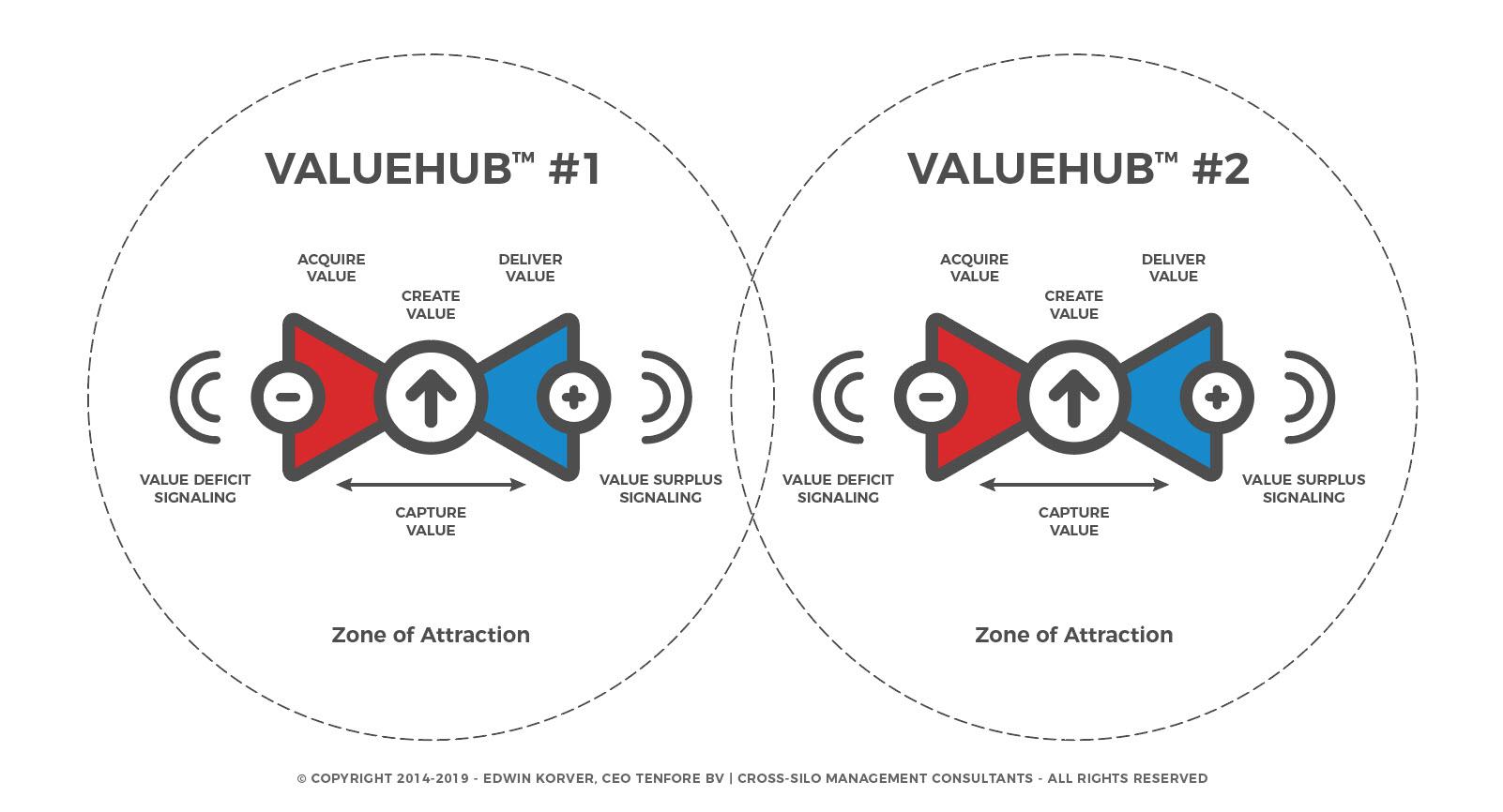 ROUNDMAP_ValueHub_Zone