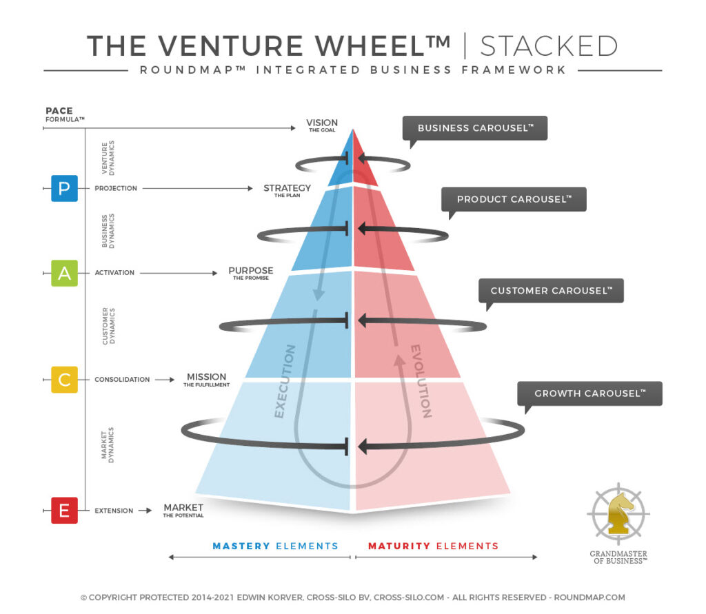 ROUNDMAP_Venture_Wheel_Stacked_Copyright_Protocted