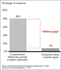 Bain Delivery Gap