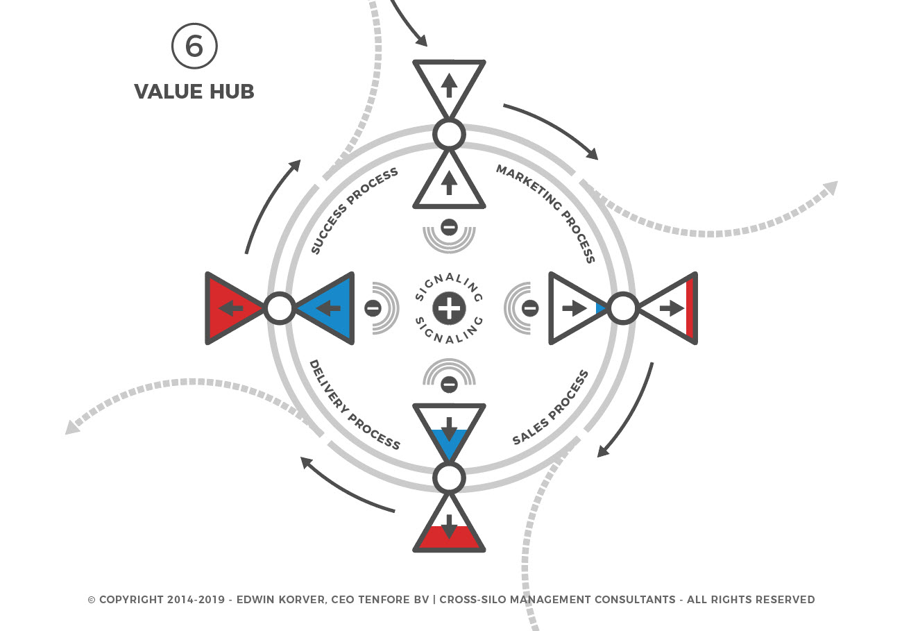 contenthub-to-value-hub-6-of-6