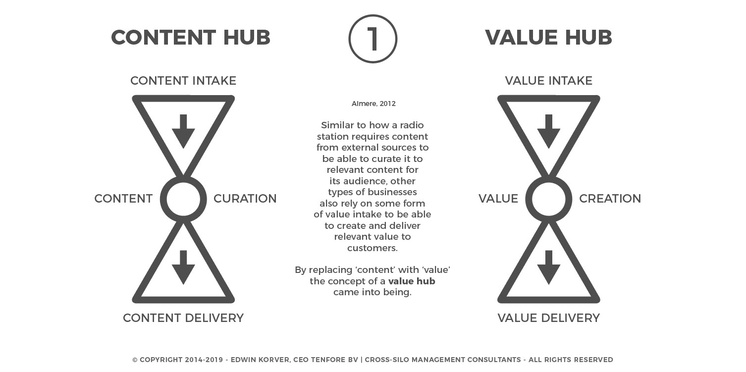 contenthub-to-valuehub-1-of-3