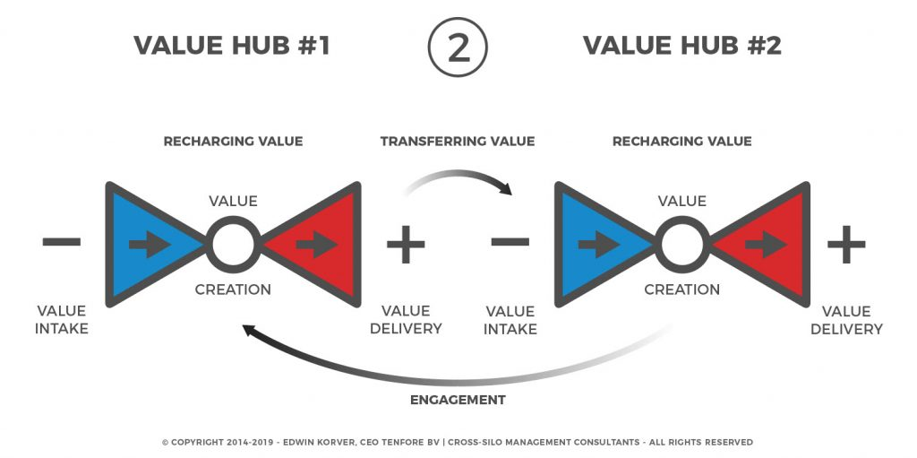 contenthub-to-valuehub-2-of-3