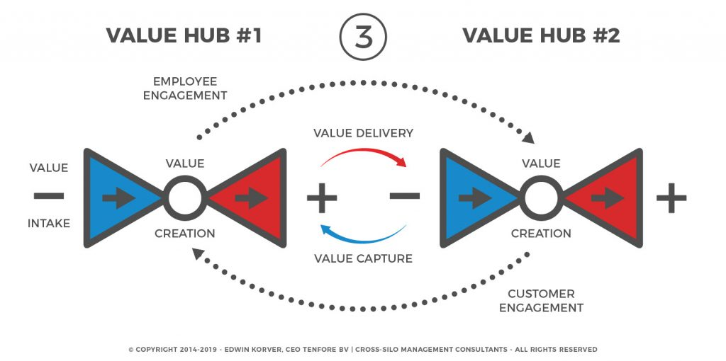 contenthub-to-valuehub-3-of-3