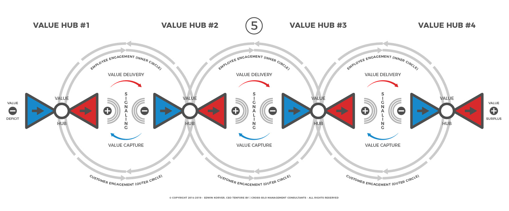 contenthub-to-valuehub-5-of-6