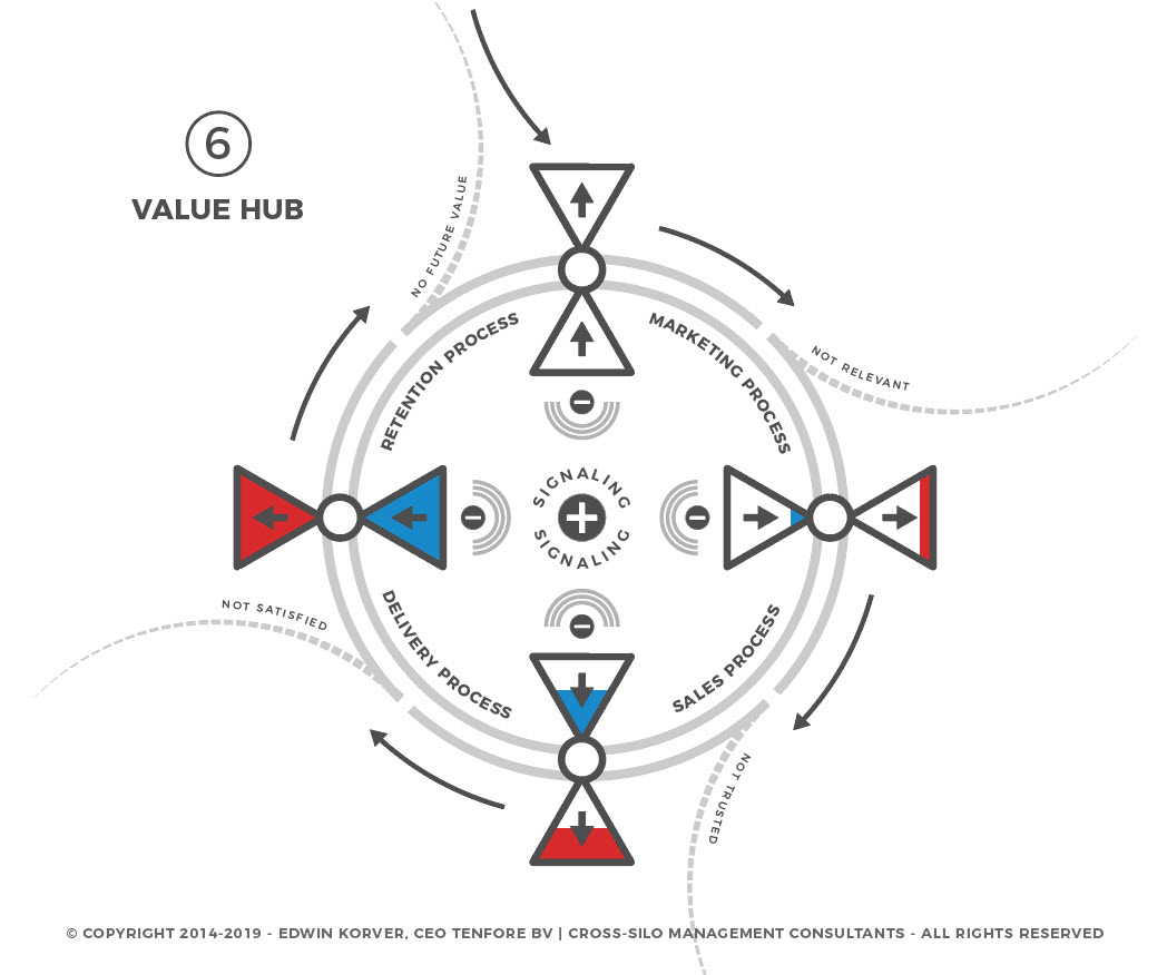contenthub-to-valuehub-6-of-6
