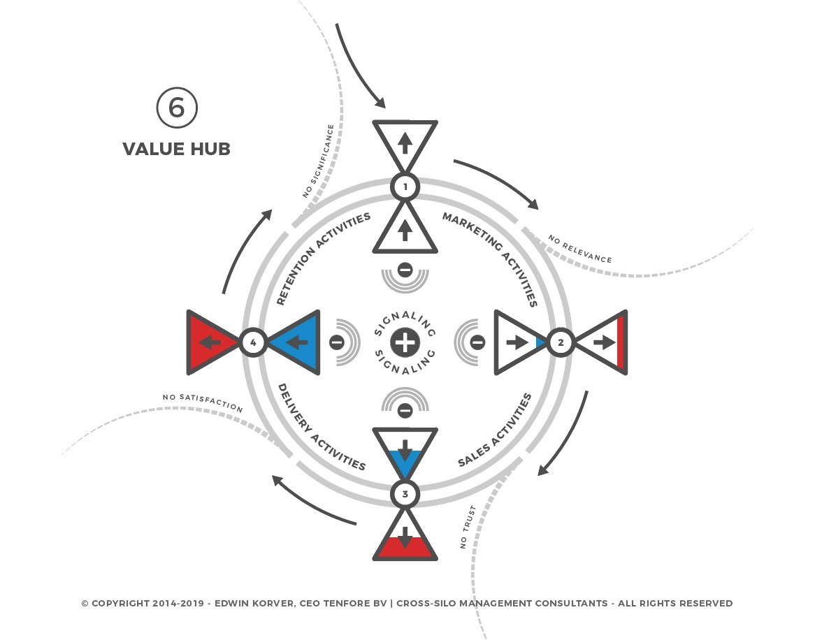 contenthub-to-valuehub-6of6