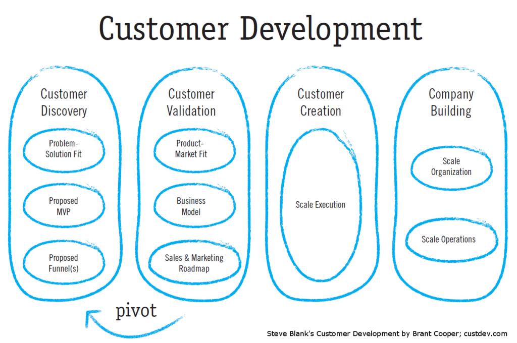 ROUNDMAP™ versus Design Thinking 3