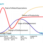 Hype Cycle and Innovation Diffusion Mixed