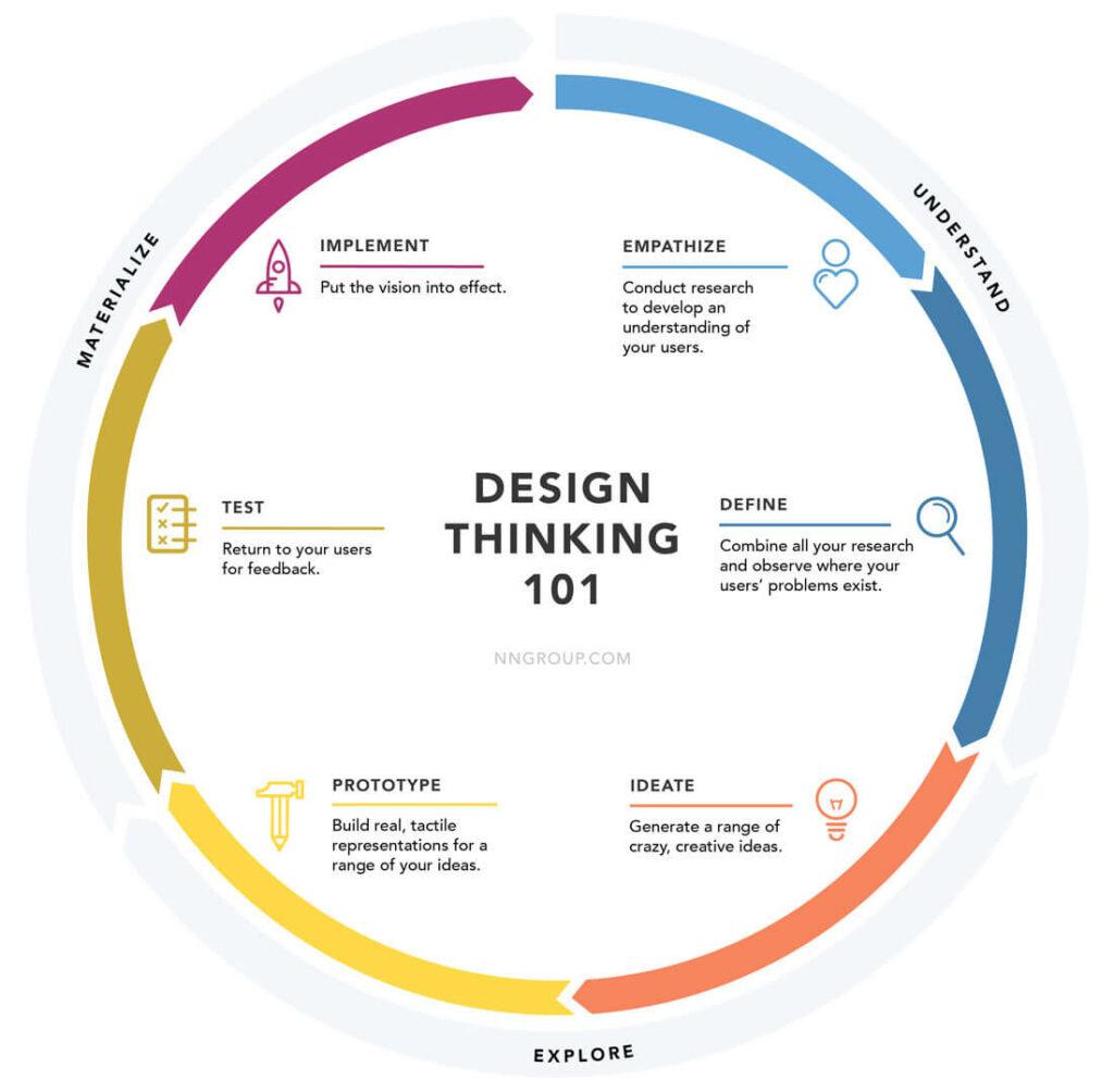 ROUNDMAP™ versus Design Thinking 2