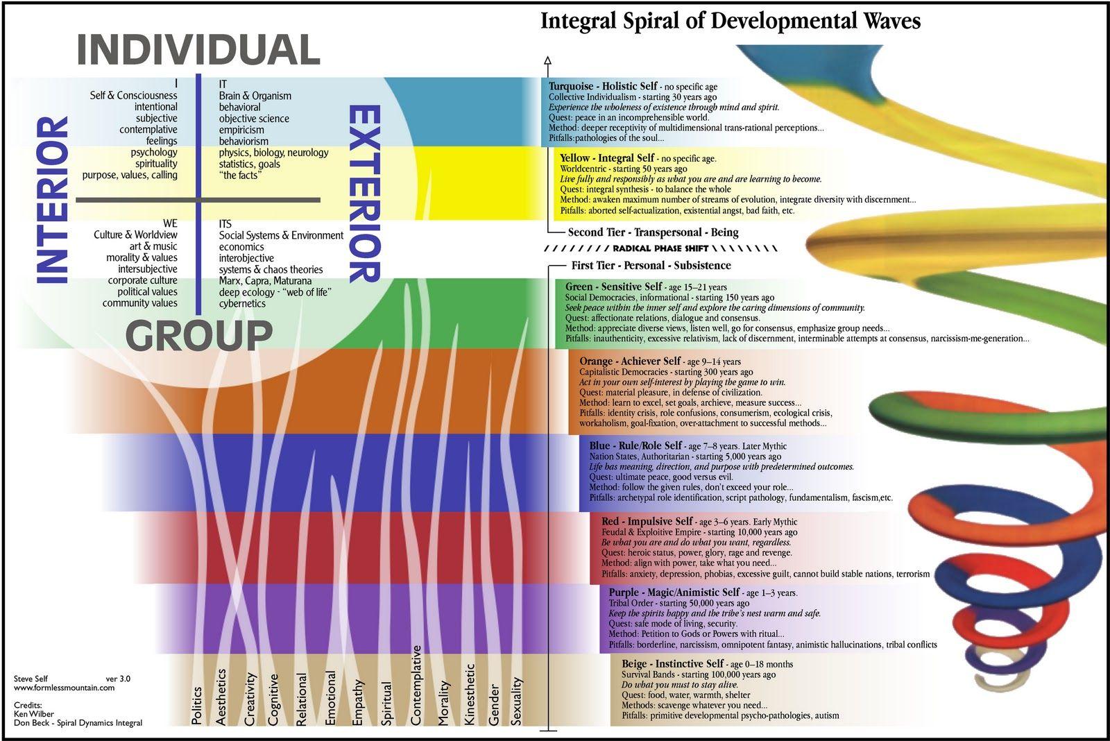 spiral-dynamics-overview